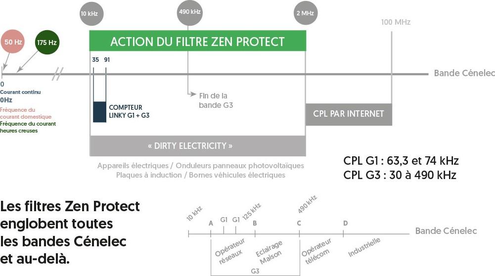 capacité de filtration de filtre biovolts zen protect
