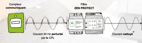 zen protect biovolts